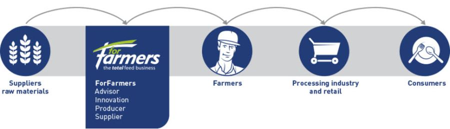 ForFarmers in the production chain