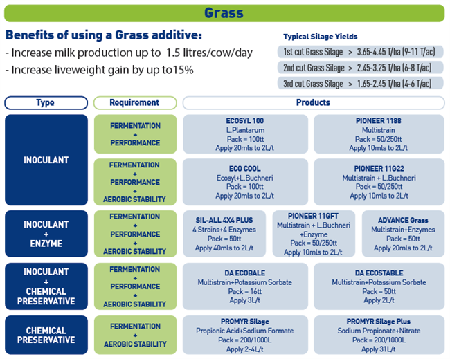 ForFarmers range of grass additives