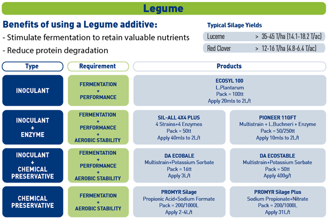 ForFarmers range of legume additives