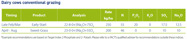 Application table fertiliser