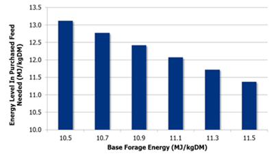 The energy level of purchased feed needed to balance a base forage diet over a range of energy values.