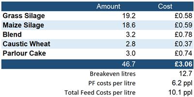 Afbeelding: Costs