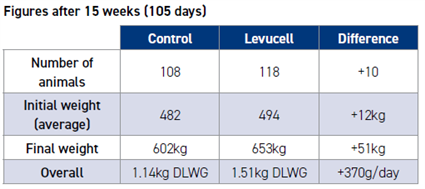 Levucell trial results table
