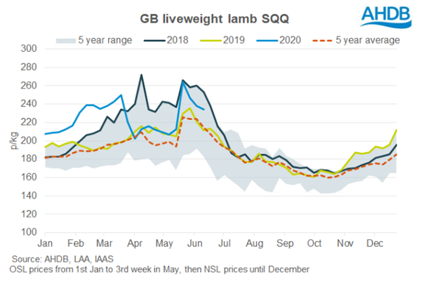 AHDB Lamb Prices