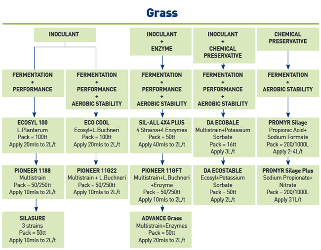 ForFarmer's range of grass additives