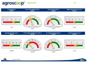 Afbeelding: Agroscoop dashboard screenshot